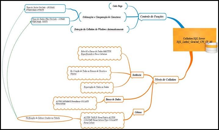 MapaMental - CollationSQLServer